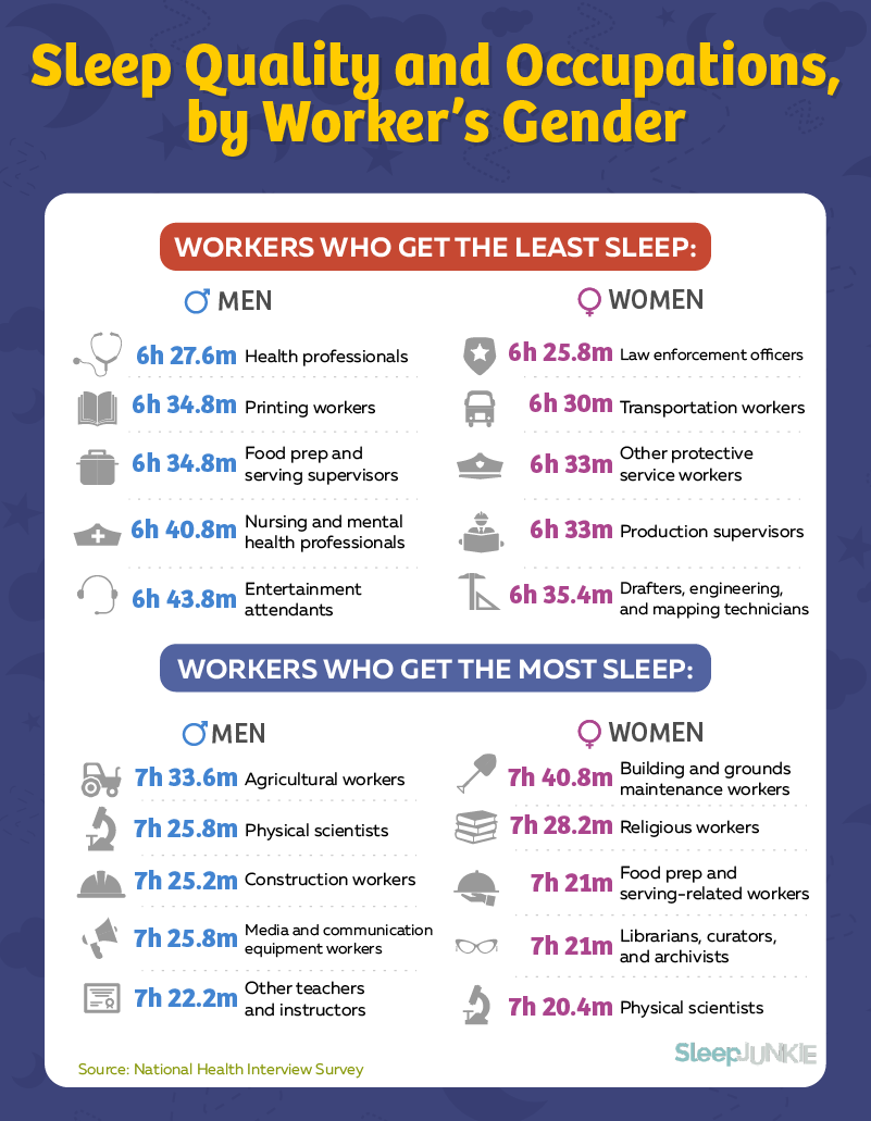 gender and sleep quantity