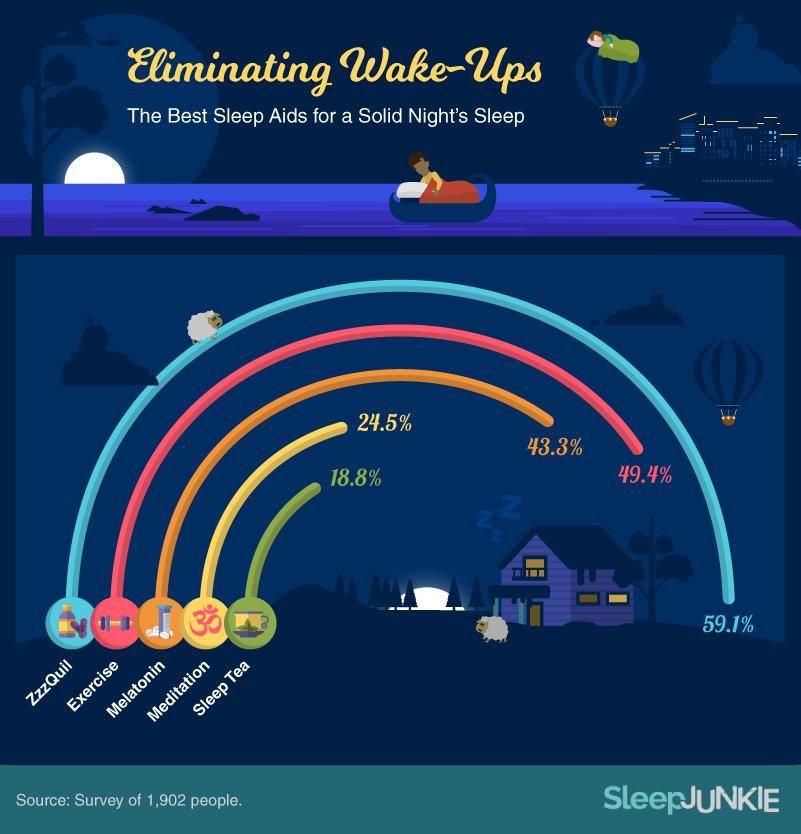 Sleep Aids Studied - Sleep Junkie