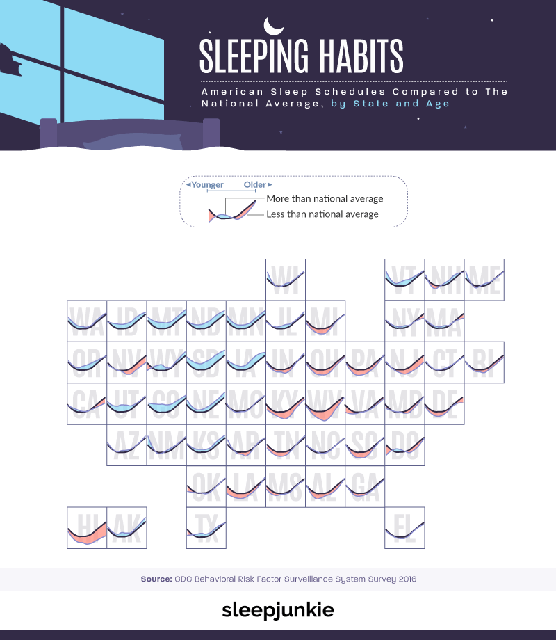 Sleep Schedules Compared to National Average