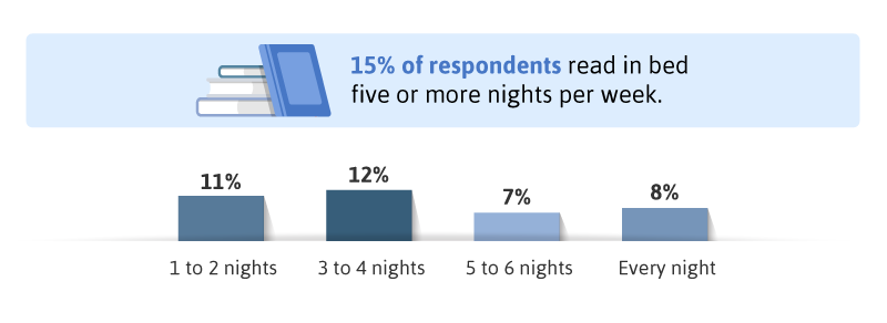 15-precent-of-respondents-read-in-bed-5-or-more-nights-weekly