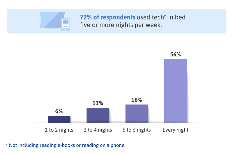 72-percent-of-respondents-used-tech-in-bed-five-or-more-nights-weekly