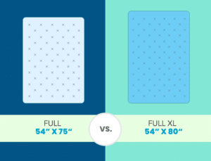 full size mattress and full xl mattress