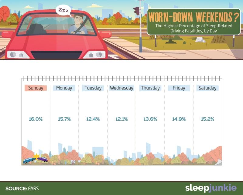 Dozing Driving Days