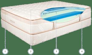 loom and leaf mattress