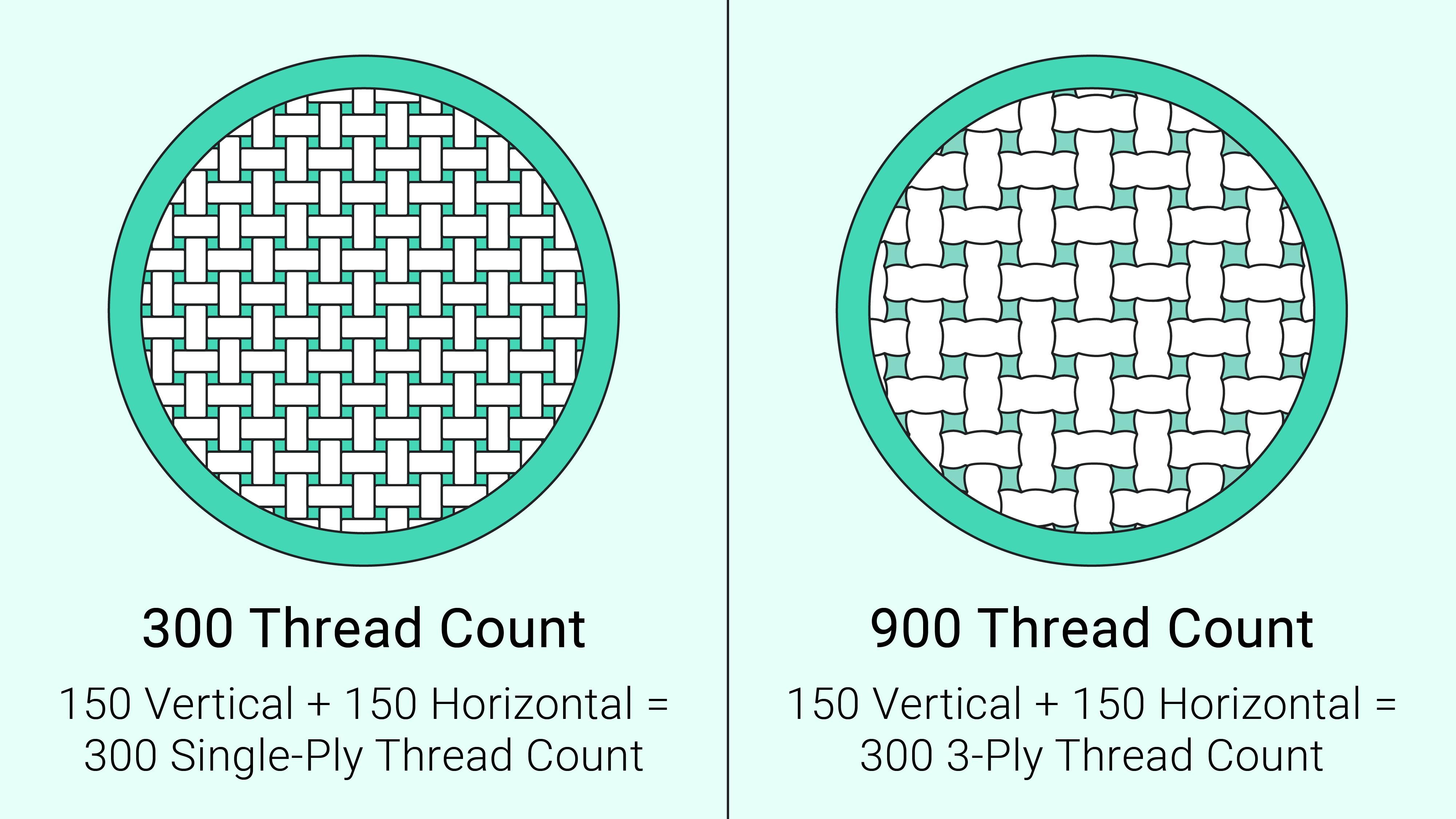 What is the Highest Thread Count for Sheets? A Guide to Thread Counts