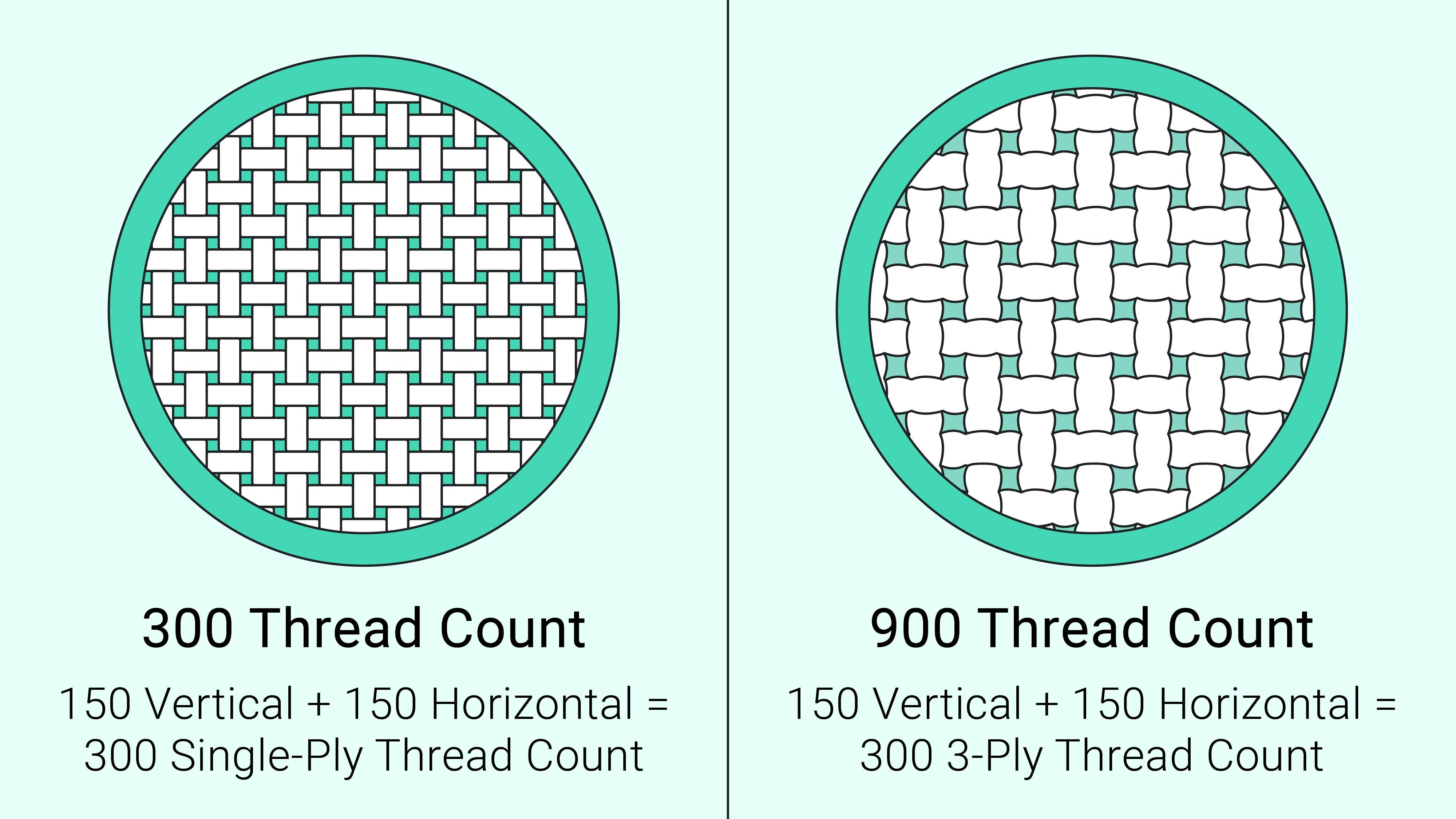 thread count data