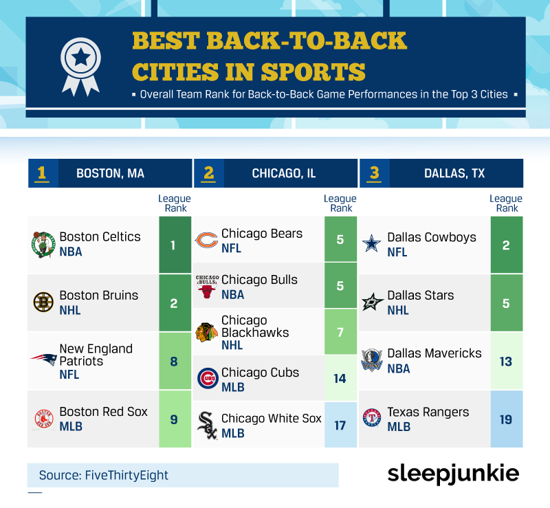 best back to back cities in sports