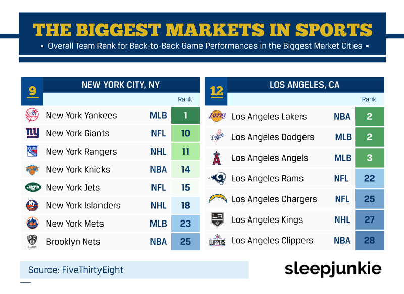 biggest markets in sports