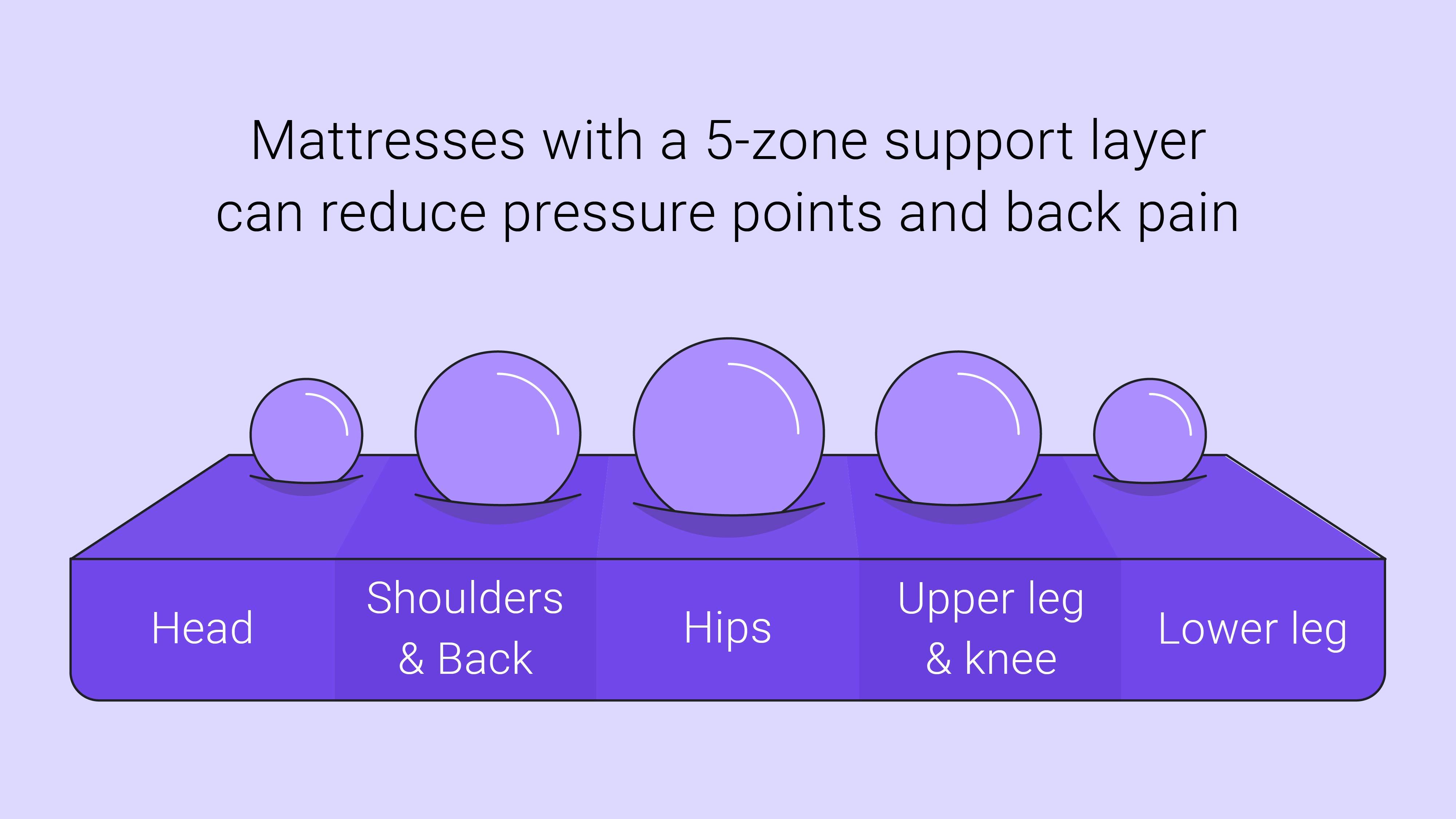 mattress and ergonomic support