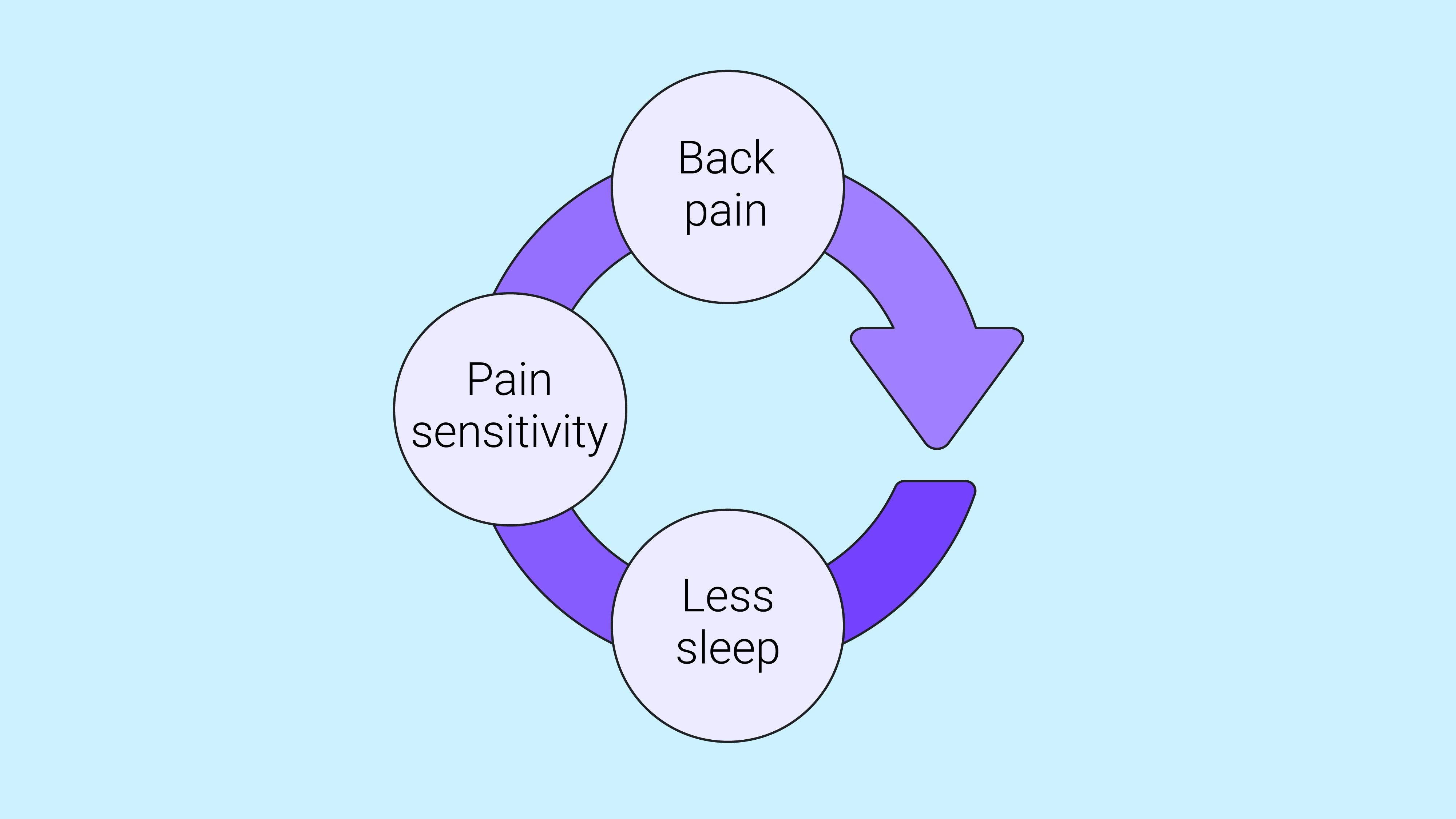 back pain cycle