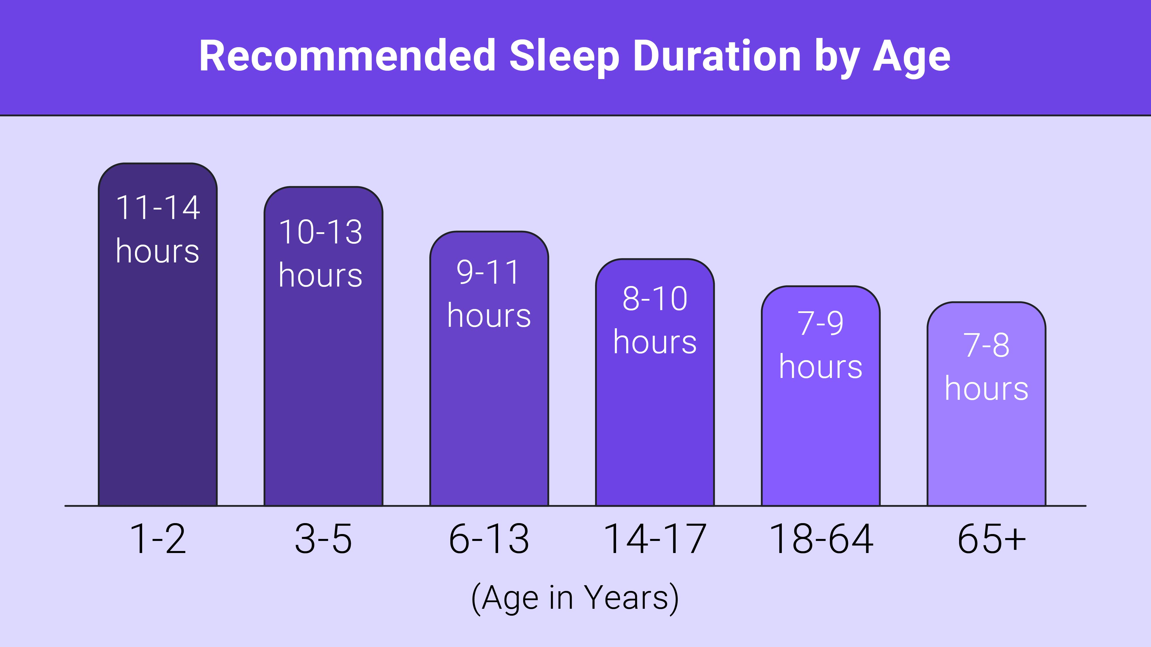 recommended sleep duration
