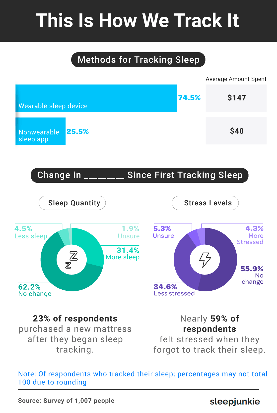 Sleep Tracking Methods