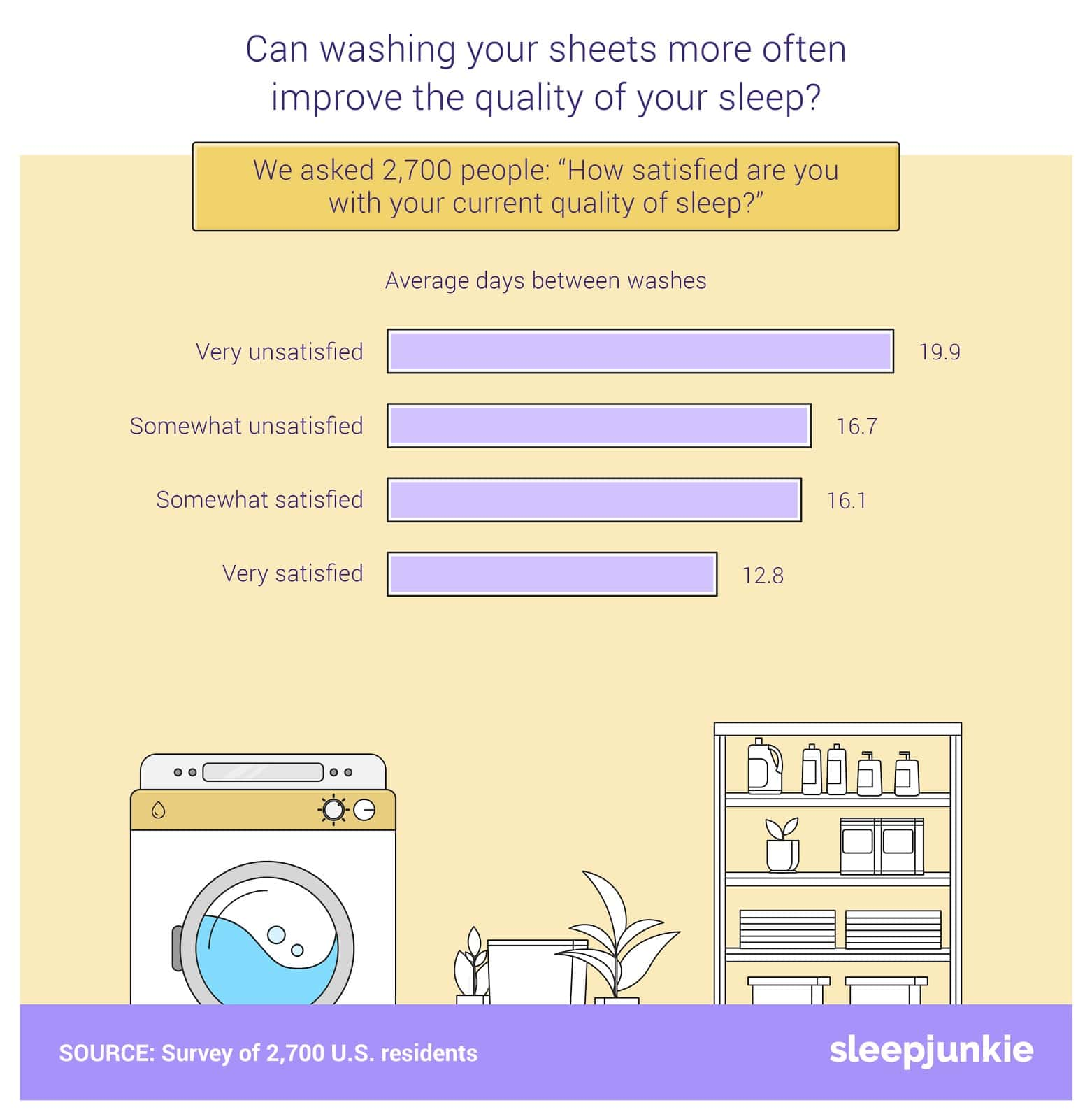 can washing sheets improve quality of sleep?