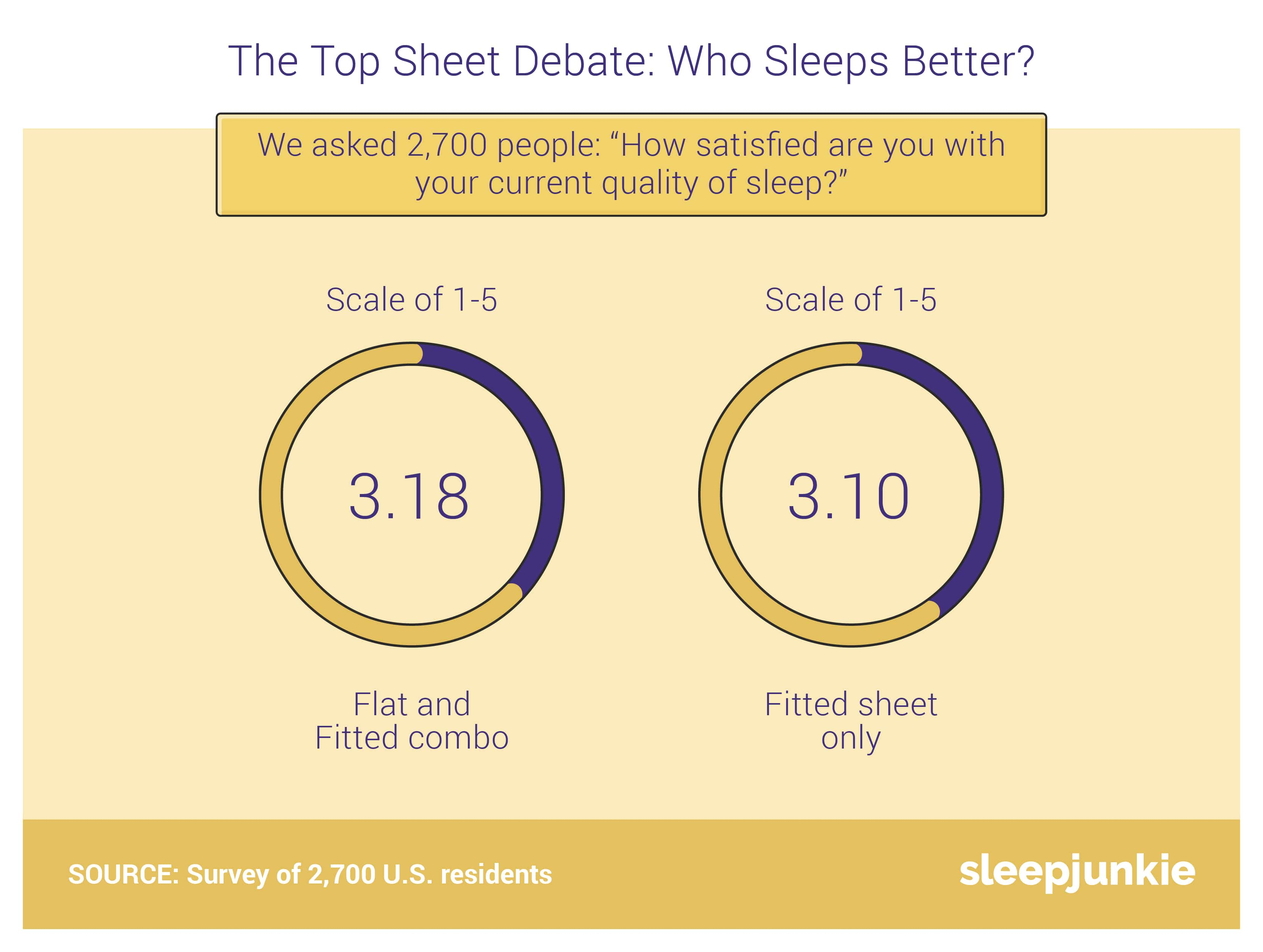 flat vs fitted sheets