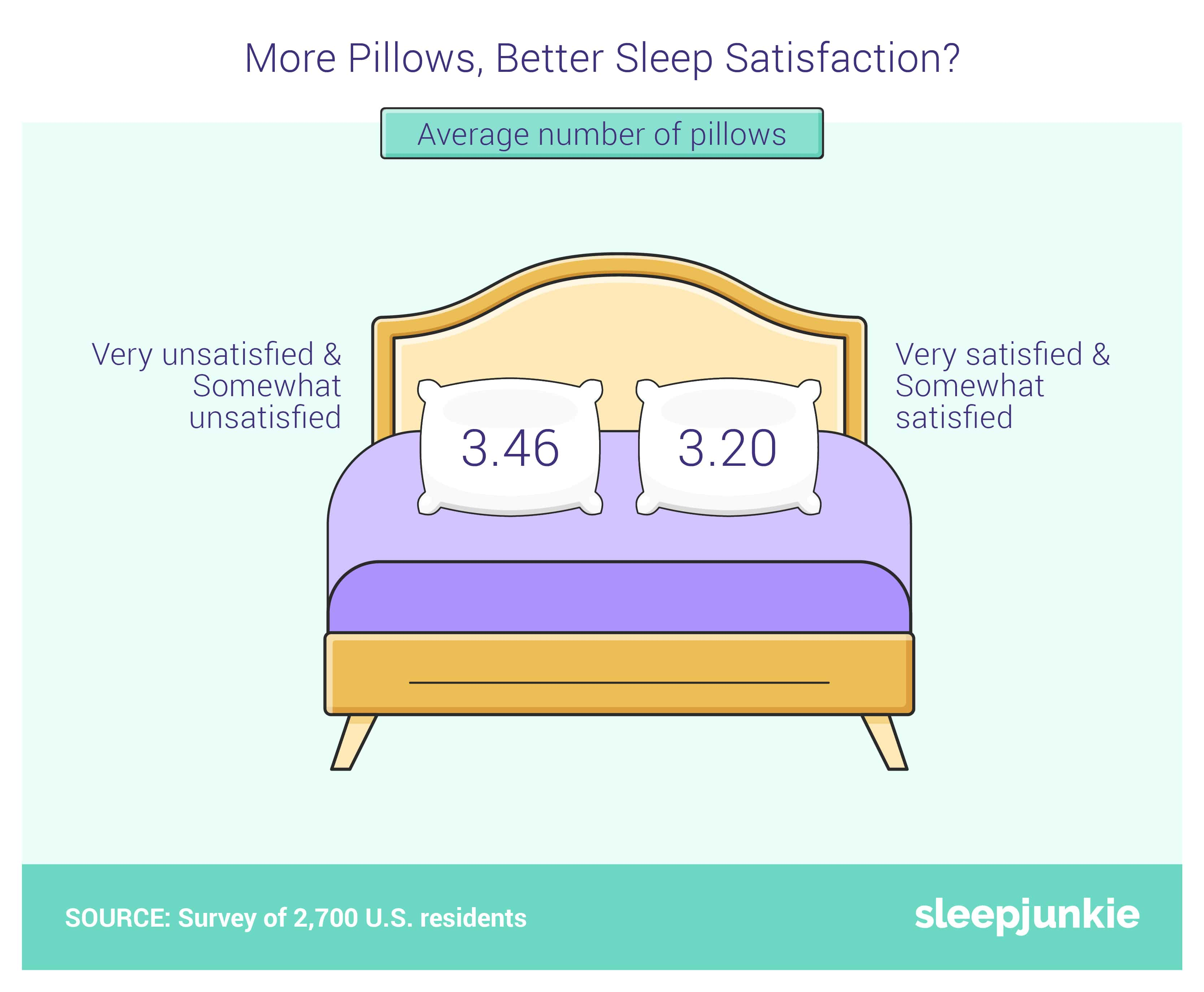 more pillows lead to better sleep