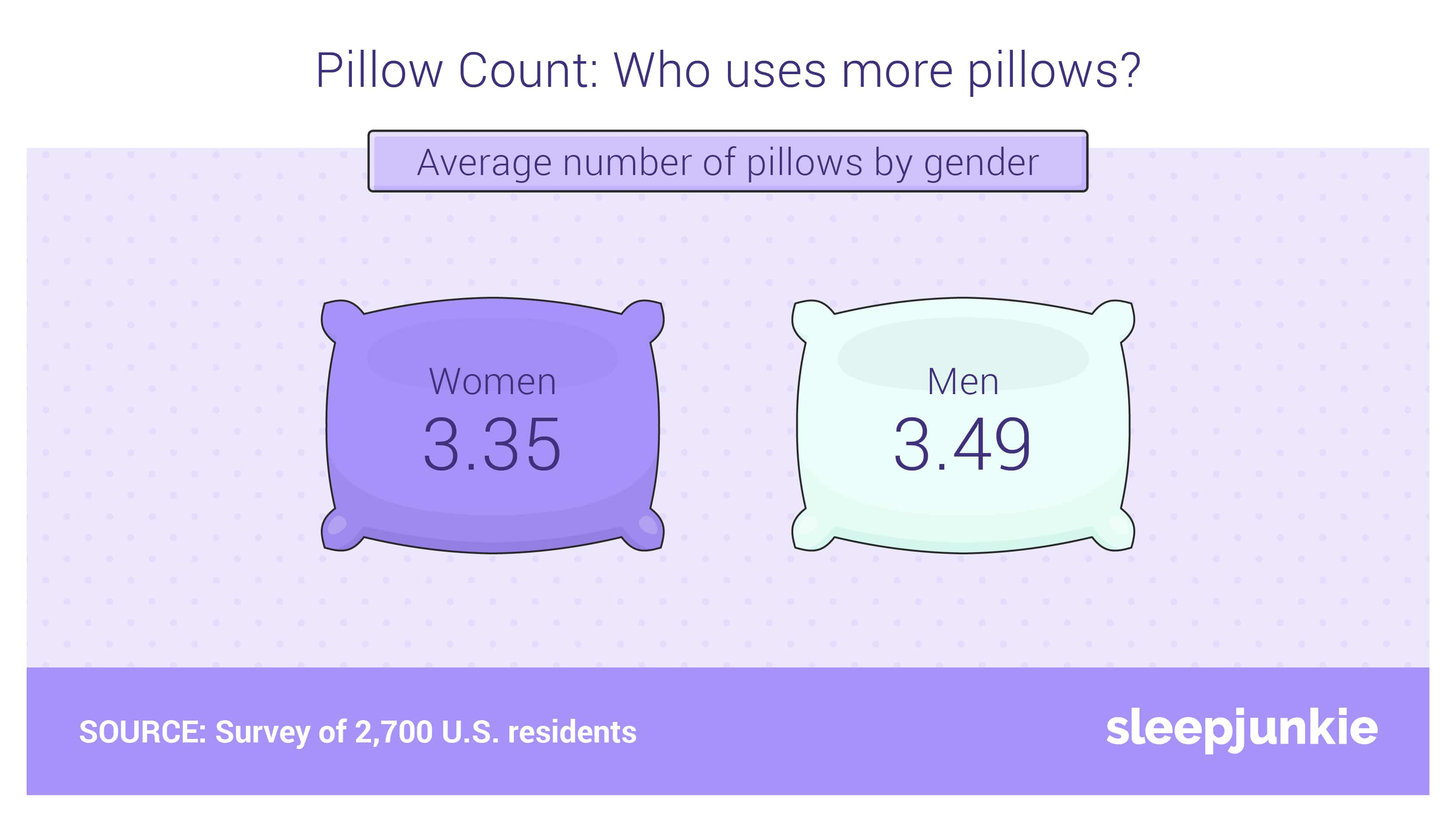pillow count: who uses more pillows