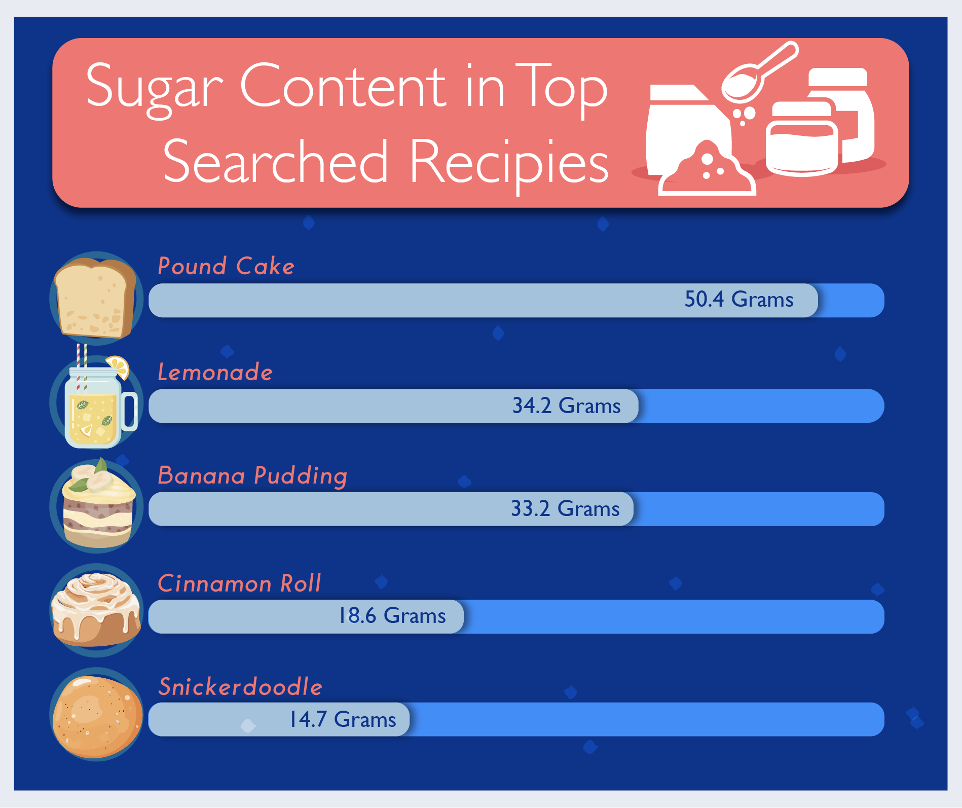Top-Searched Quarantine Foods Static Sugar Graphic