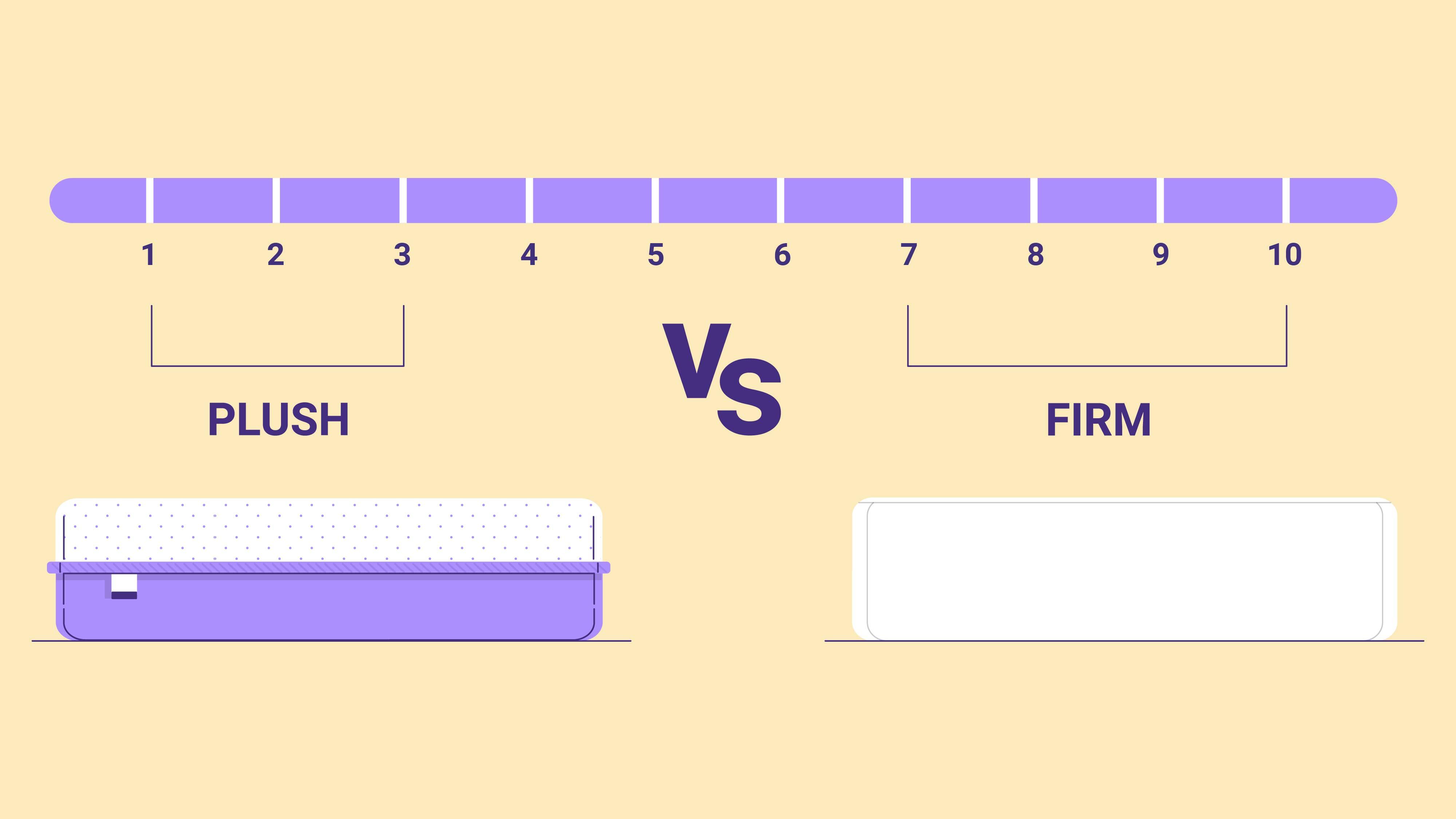 Plush vs Firm Mattress: Which is Best?