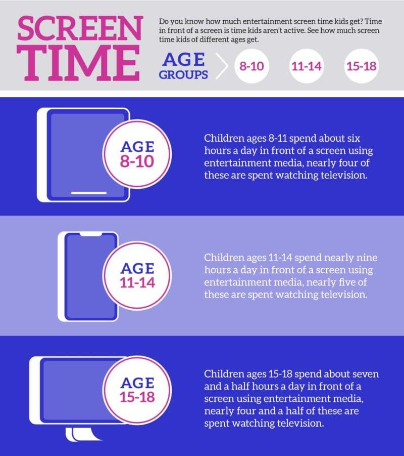 Screen Time vs Lean Time