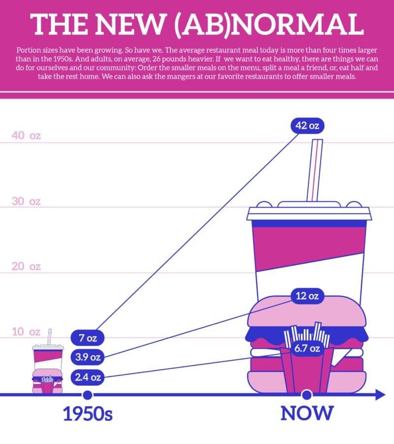 New Abnormal